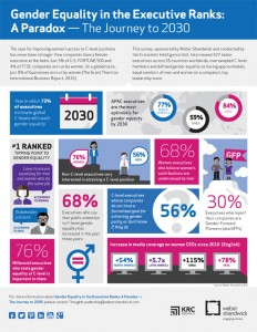 gender-equality-in-the-executive-ranks-infographic
