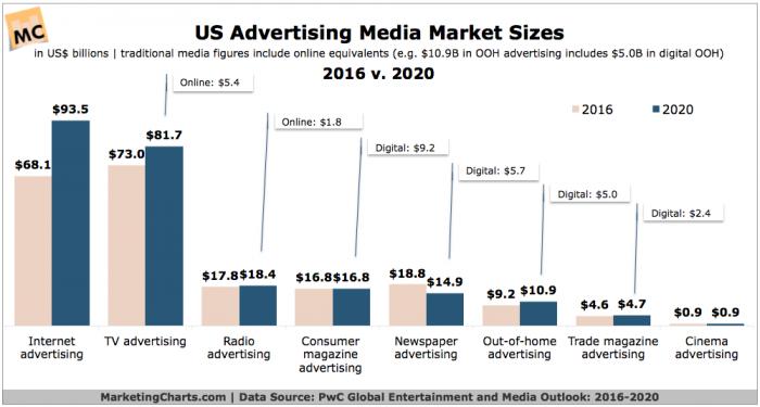 PwC-US-Ad-Media-Market-Sizes-2016-v-2020