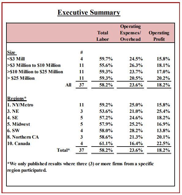 2020 profitability chart